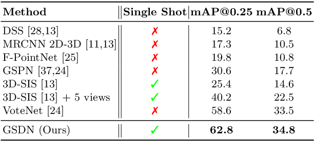 Figure 2 for Generative Sparse Detection Networks for 3D Single-shot Object Detection