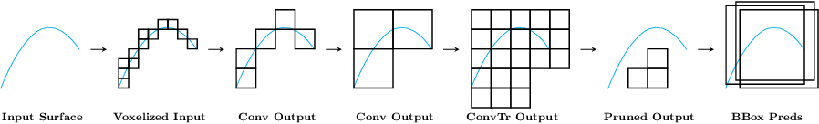 Figure 1 for Generative Sparse Detection Networks for 3D Single-shot Object Detection