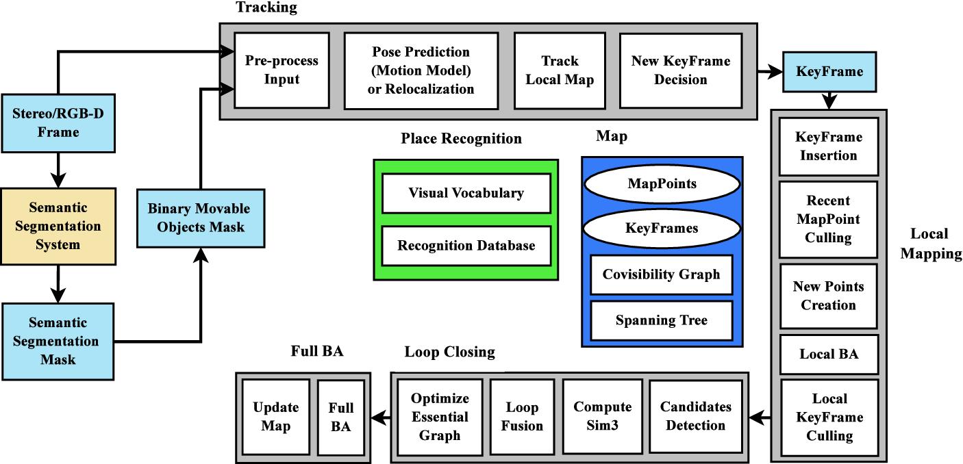 Figure 2 for Movable-Object-Aware Visual SLAM via Weakly Supervised Semantic Segmentation