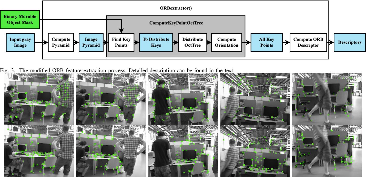Figure 3 for Movable-Object-Aware Visual SLAM via Weakly Supervised Semantic Segmentation