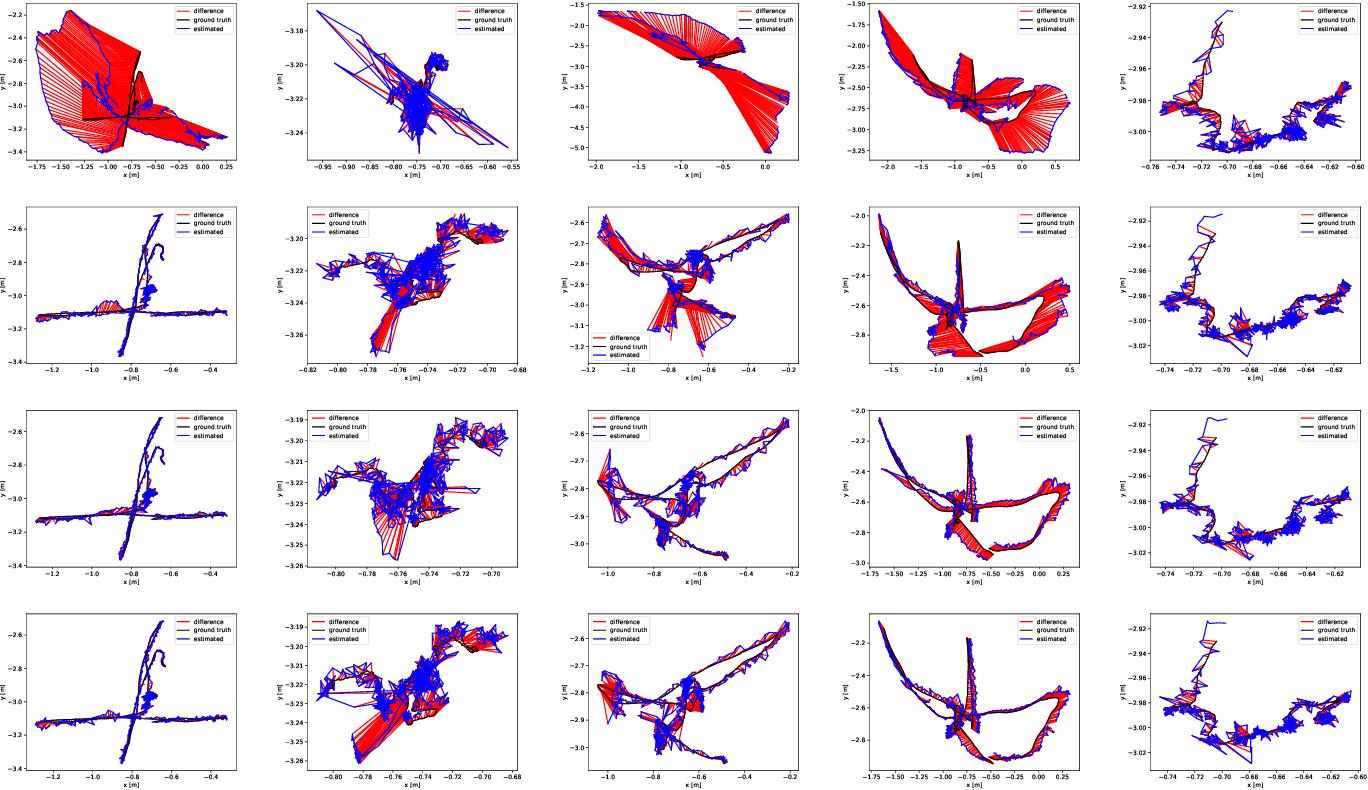 Figure 4 for Movable-Object-Aware Visual SLAM via Weakly Supervised Semantic Segmentation