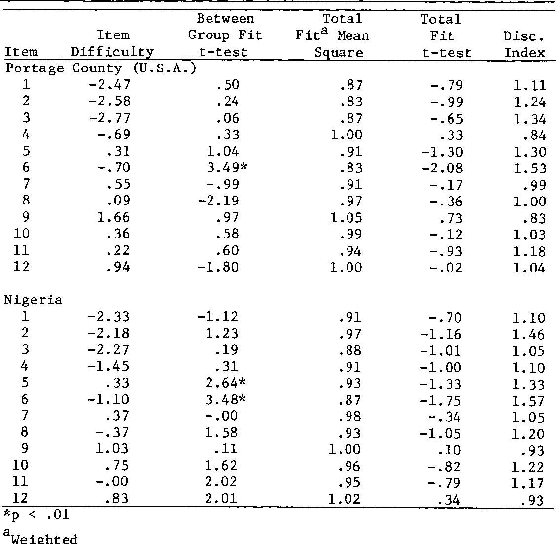 Table 4 from A Cross-Cultural Analysis of the Fairness of the