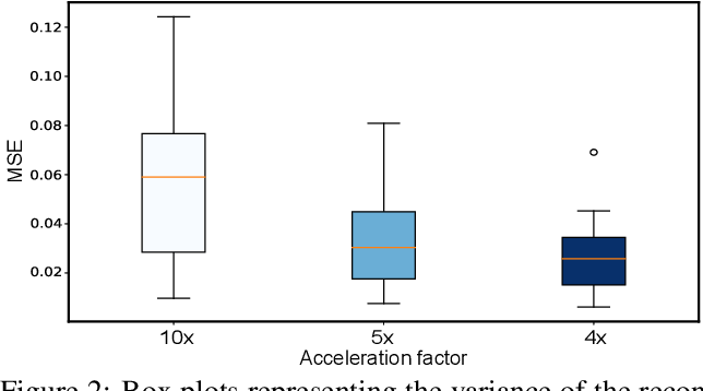 Figure 3 for Reducing Uncertainty in Undersampled MRI Reconstruction with Active Acquisition