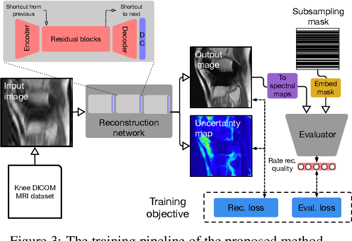 Figure 4 for Reducing Uncertainty in Undersampled MRI Reconstruction with Active Acquisition