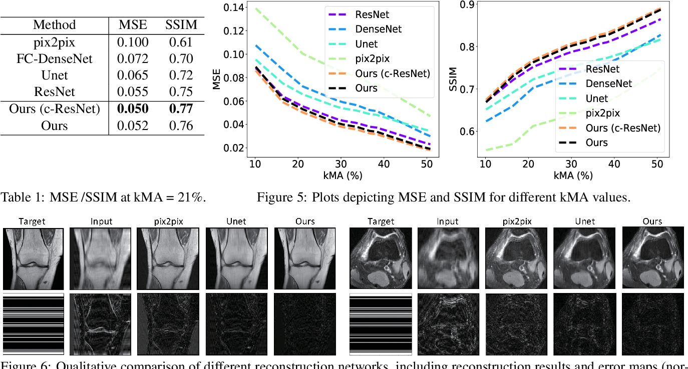 Figure 2 for Reducing Uncertainty in Undersampled MRI Reconstruction with Active Acquisition