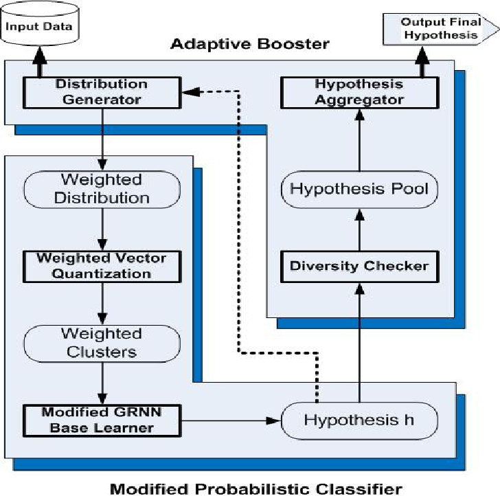 Figure 1 for Novel Intrusion Detection using Probabilistic Neural Network and Adaptive Boosting