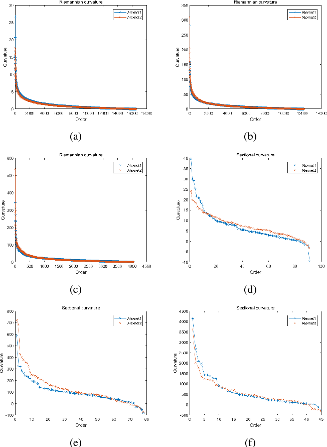 Figure 2 for Curvature-based Comparison of Two Neural Networks