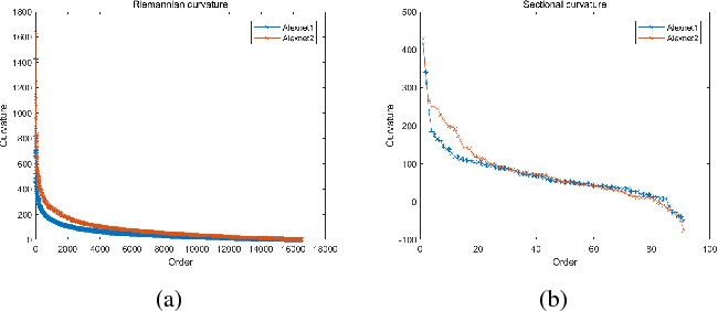 Figure 4 for Curvature-based Comparison of Two Neural Networks