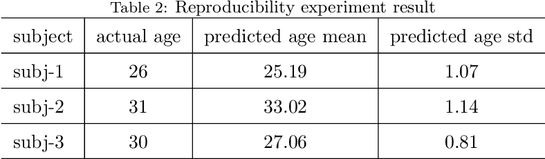 Figure 3 for Estimating brain age based on a healthy population with deep learning and structural MRI