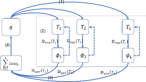 Figure 1 for Embedding Model Based Fast Meta Learning for Downlink Beamforming Adaptation