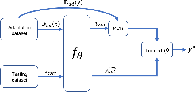 Figure 2 for Embedding Model Based Fast Meta Learning for Downlink Beamforming Adaptation