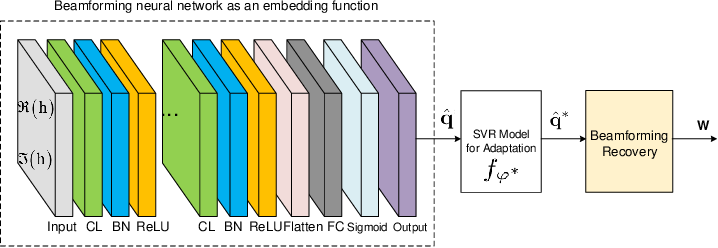 Figure 3 for Embedding Model Based Fast Meta Learning for Downlink Beamforming Adaptation