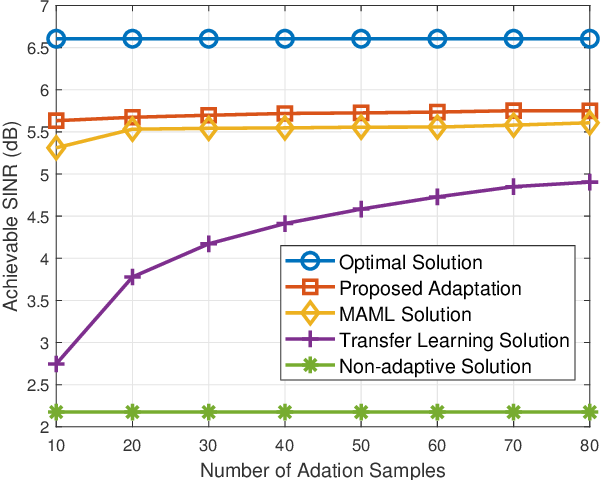 Figure 4 for Embedding Model Based Fast Meta Learning for Downlink Beamforming Adaptation