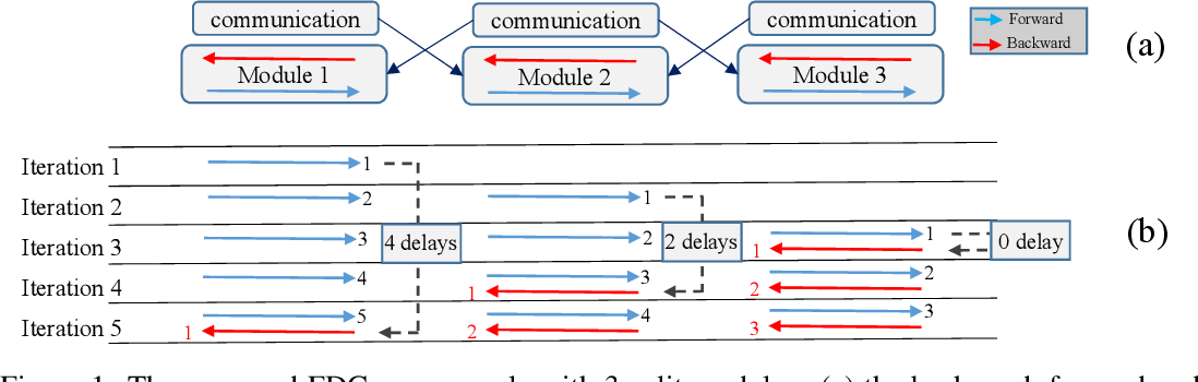 Figure 2 for Fully Decoupled Neural Network Learning Using Delayed Gradients