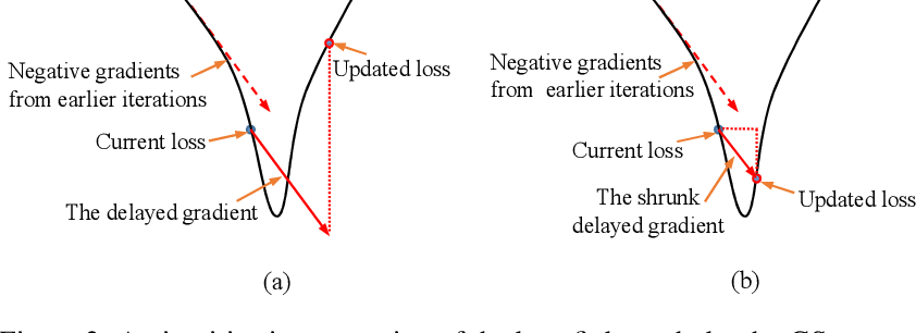 Figure 3 for Fully Decoupled Neural Network Learning Using Delayed Gradients