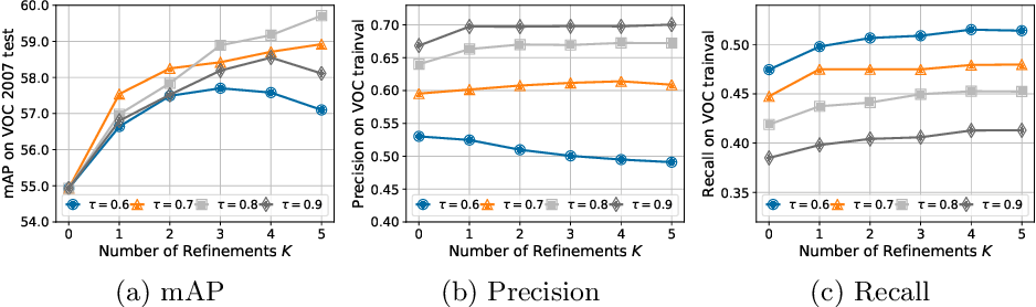 Figure 4 for Boosting Weakly Supervised Object Detection with Progressive Knowledge Transfer
