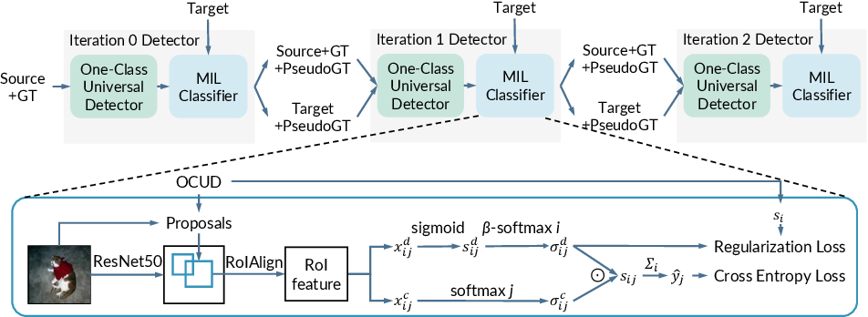 Figure 1 for Boosting Weakly Supervised Object Detection with Progressive Knowledge Transfer