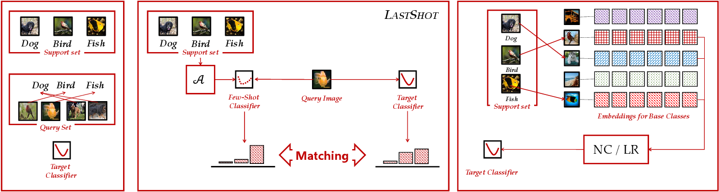 Figure 3 for Few-Shot Learning with a Strong Teacher
