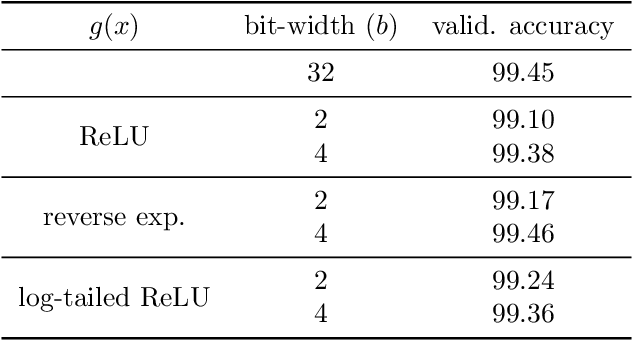 Figure 4 for Learning Quantized Neural Nets by Coarse Gradient Method for Non-linear Classification
