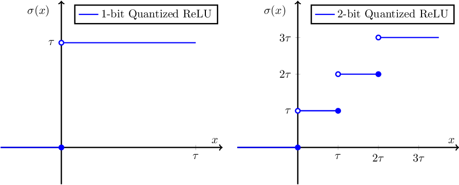 Figure 1 for Learning Quantized Neural Nets by Coarse Gradient Method for Non-linear Classification
