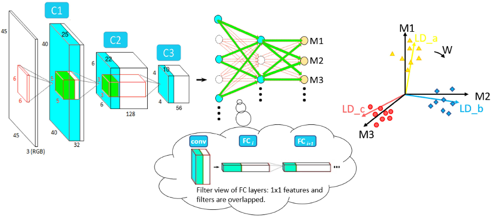 Figure 3 for Deep discriminant analysis for task-dependent compact network search