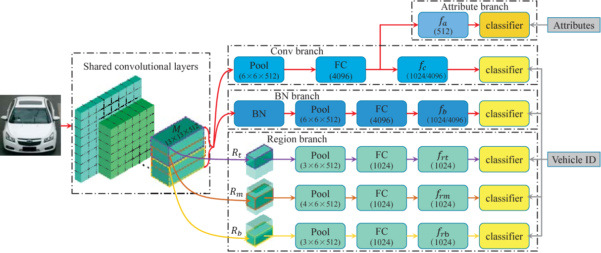 Figure 3 for RAM: A Region-Aware Deep Model for Vehicle Re-Identification