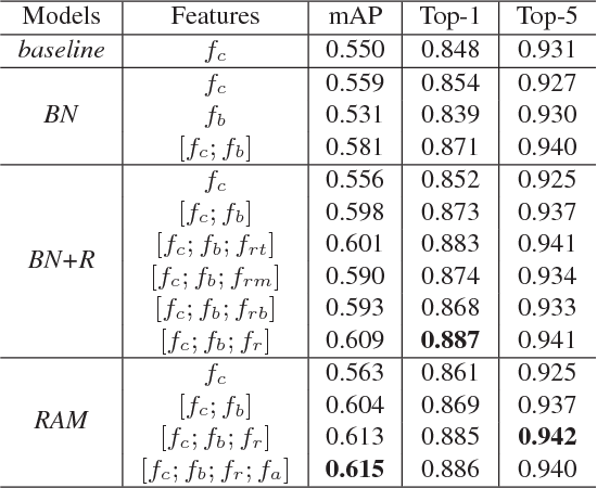 Figure 2 for RAM: A Region-Aware Deep Model for Vehicle Re-Identification