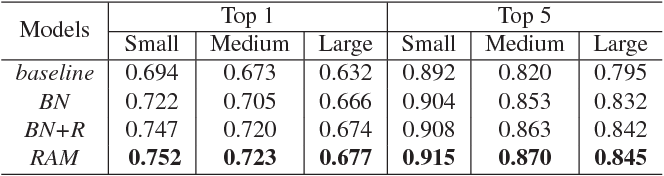 Figure 4 for RAM: A Region-Aware Deep Model for Vehicle Re-Identification
