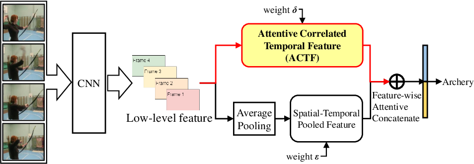 Figure 3 for Exploiting Inter-Frame Regional Correlation for Efficient Action Recognition
