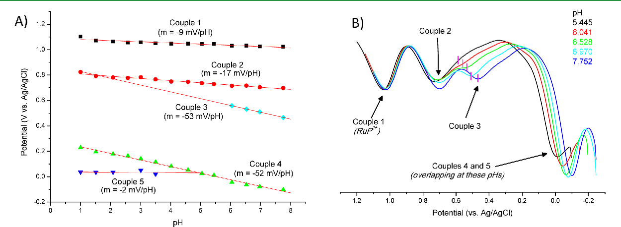 Figure 5 from electrochemical instability of phosphonate derivatized a ph potential pourbaix diagram for the couples ccuart
