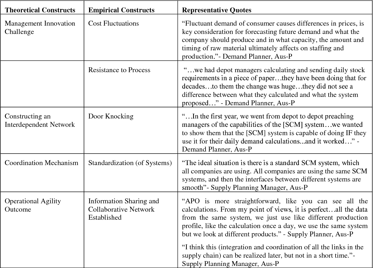 Table 1 from Toward Management Innovation for IT-Enabled Operational