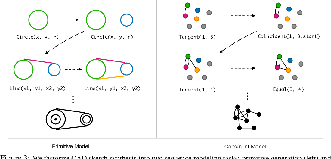 Figure 4 for Vitruvion: A Generative Model of Parametric CAD Sketches