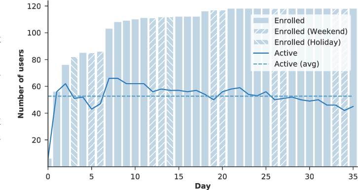 Figure 1 for The Importance of Context When Recommending TV Content: Dataset and Algorithms