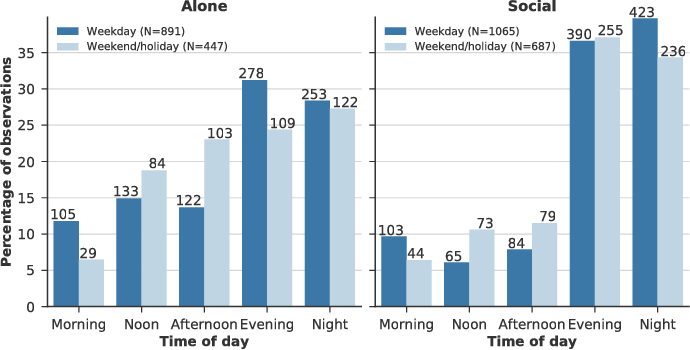 Figure 4 for The Importance of Context When Recommending TV Content: Dataset and Algorithms