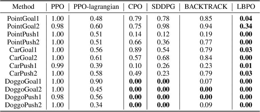 Figure 2 for Lyapunov Barrier Policy Optimization