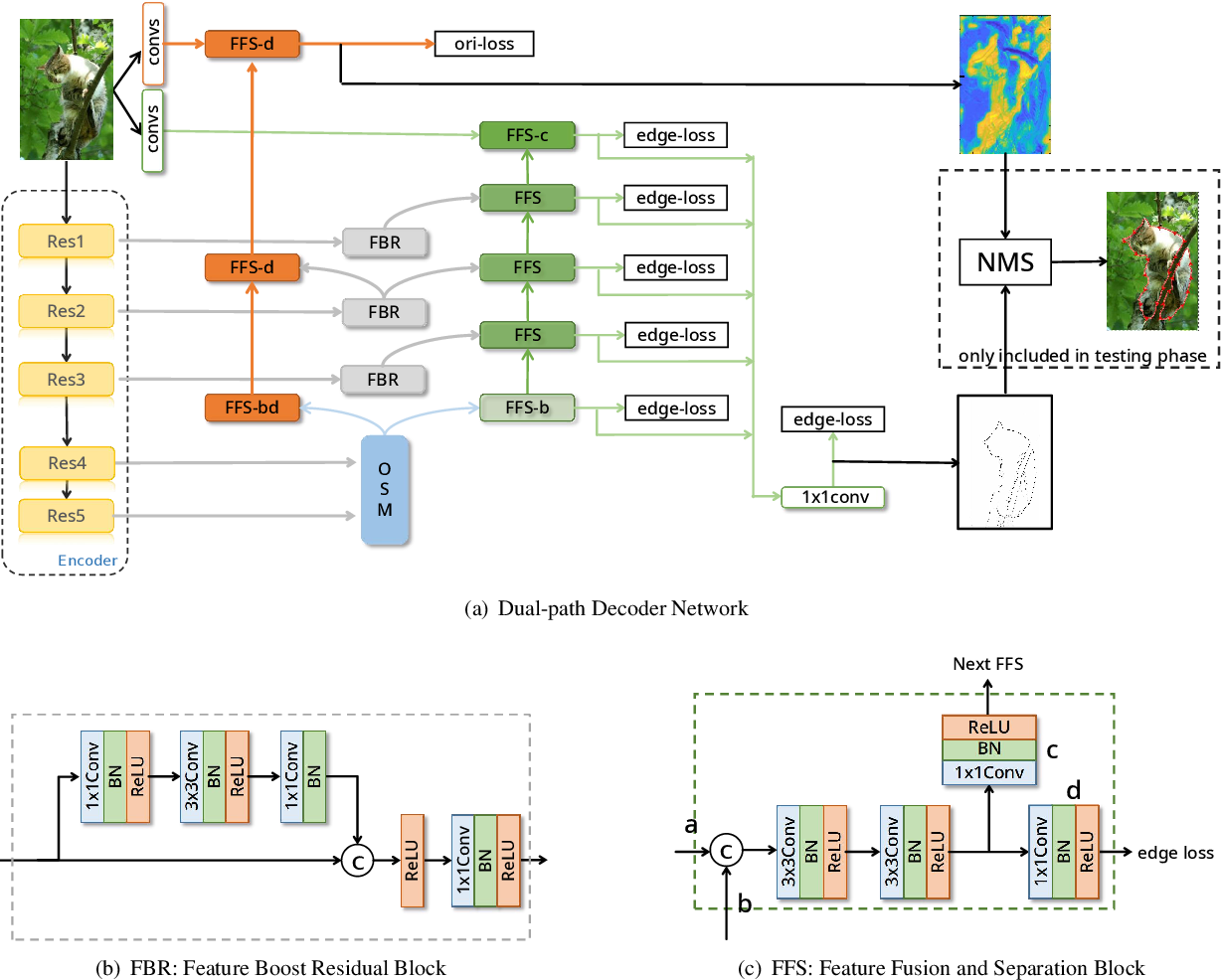 Figure 3 for DDNet: Dual-path Decoder Network for Occlusion Relationship Reasoning