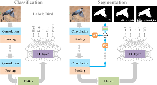 Figure 1 for Perception-and-Regulation Network for Salient Object Detection