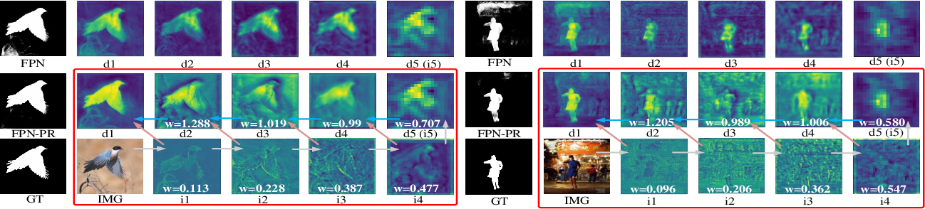 Figure 3 for Perception-and-Regulation Network for Salient Object Detection