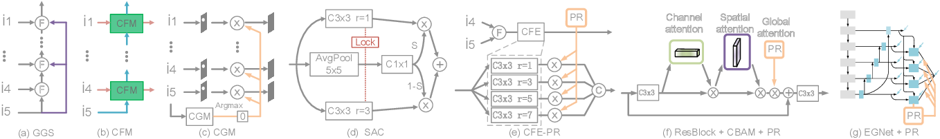 Figure 4 for Perception-and-Regulation Network for Salient Object Detection