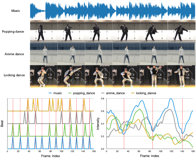 Figure 1 for Dance Generation with Style Embedding: Learning and Transferring Latent Representations of Dance Styles