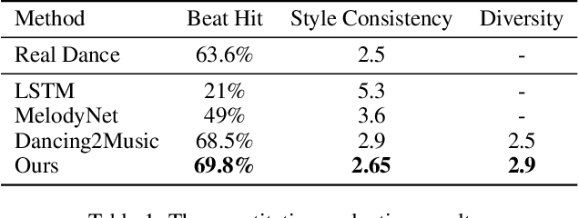 Figure 2 for Dance Generation with Style Embedding: Learning and Transferring Latent Representations of Dance Styles