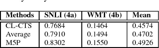 Figure 2 for CompiLIG at SemEval-2017 Task 1: Cross-Language Plagiarism Detection Methods for Semantic Textual Similarity