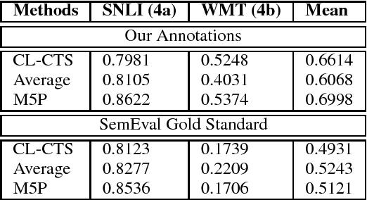 Figure 3 for CompiLIG at SemEval-2017 Task 1: Cross-Language Plagiarism Detection Methods for Semantic Textual Similarity
