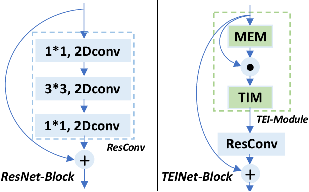 Figure 1 for TEINet: Towards an Efficient Architecture for Video Recognition