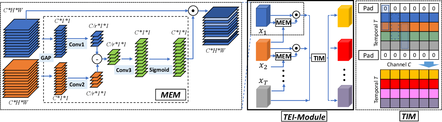 Figure 3 for TEINet: Towards an Efficient Architecture for Video Recognition