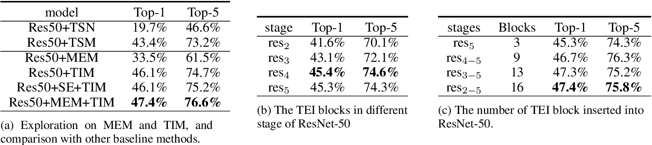 Figure 2 for TEINet: Towards an Efficient Architecture for Video Recognition