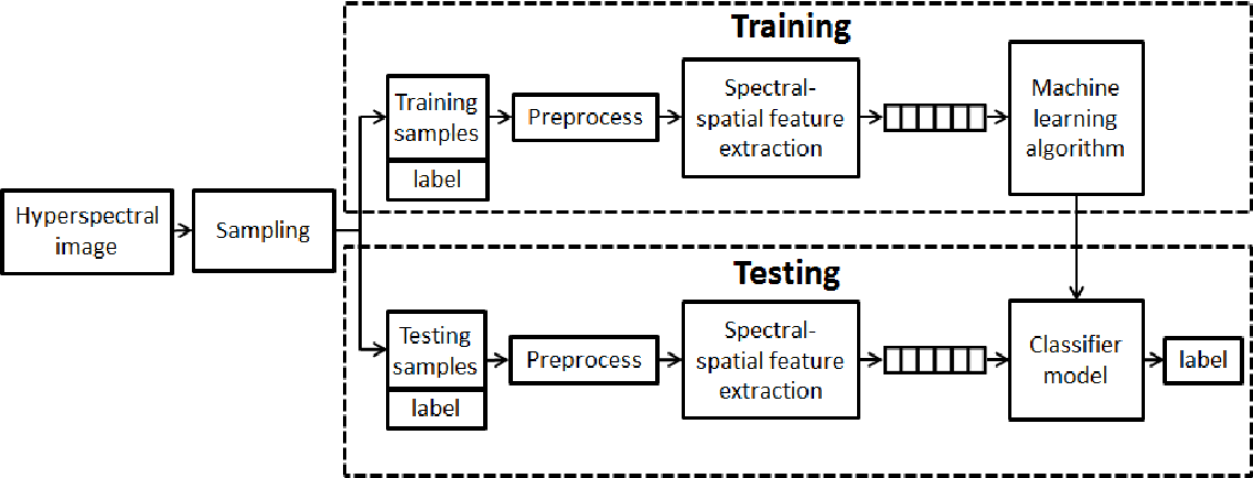 Figure 1 for On the Sampling Strategy for Evaluation of Spectral-spatial Methods in Hyperspectral Image Classification