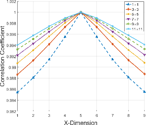 Figure 2 for On the Sampling Strategy for Evaluation of Spectral-spatial Methods in Hyperspectral Image Classification