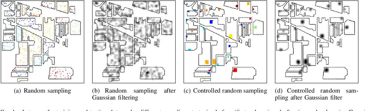Figure 3 for On the Sampling Strategy for Evaluation of Spectral-spatial Methods in Hyperspectral Image Classification