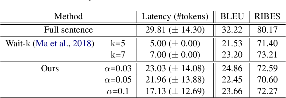 Figure 3 for Simultaneous Neural Machine Translation using Connectionist Temporal Classification